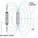 funcionamento do sensor magnetico