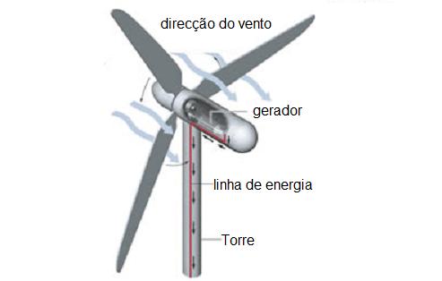 Funcionamento de uma turbina na produção de energia eólica