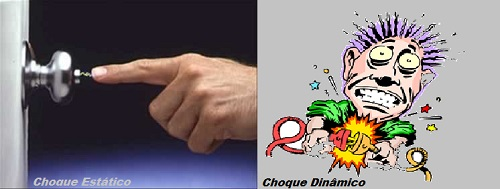 choques elétricos podem ser classificados como estáticos ou dinâmicos.