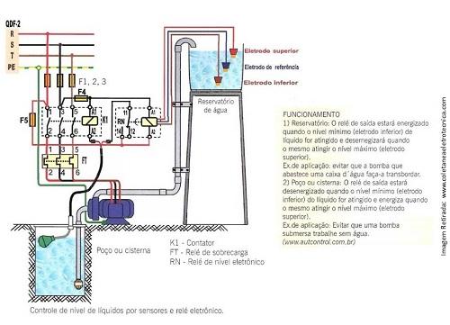 Chave de nível bóia com sensor eletrônico