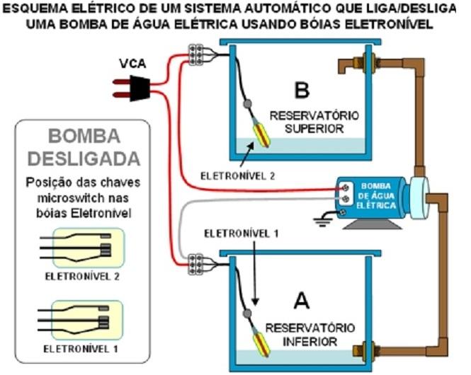 Comando de motobomba por chave de nível bóia