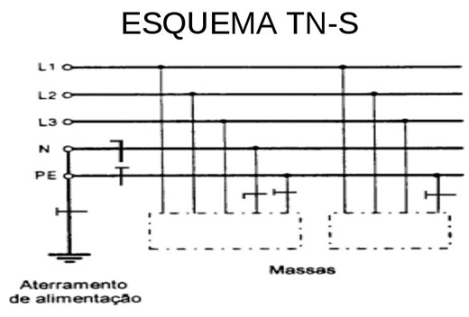 Aterramento no Sistema TN-S