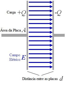 Acumulação de cargas elétricas nas placas de um capacitor