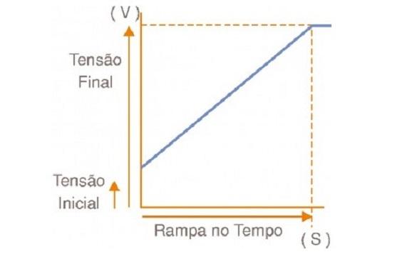 Aceleração de Motores de Indução Trifásicos