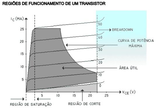 Região de funcionamento do transistor
