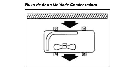 fluxo de ar da unidade condesadora