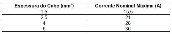 tabela dos fios