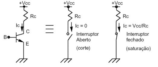 zona de saturação o transistor