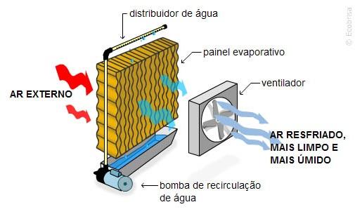 Climatizador de ar: Partes integrantes e funcionamento geral