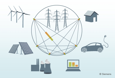 Smart Grid - as redes inteligentes de energia elétrica
