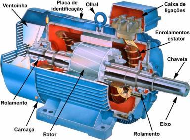 Motor de Indução - funcionalidade, significado, dicas, passo a passo