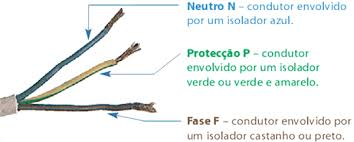 Conceito de Fio Neutro - como é gerada a condução, identificação, dicas, passo a passo