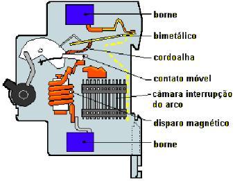disjuntor-termomagnetico