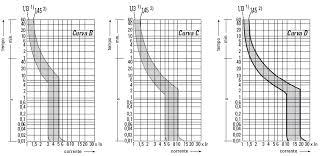 Qual a diferença entre disjuntor curva B e C?