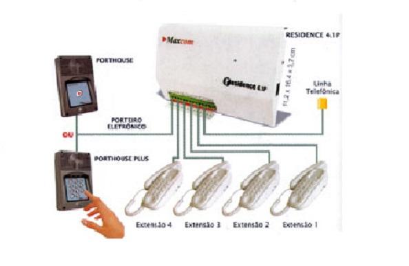 diagrama de como é feita a instalação fisica de Discadoras para alarmes