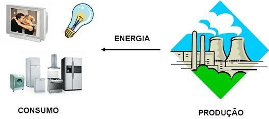 Definição de Consumo Energético