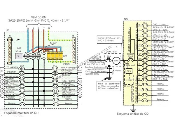 Esquema de circuito de distribuição