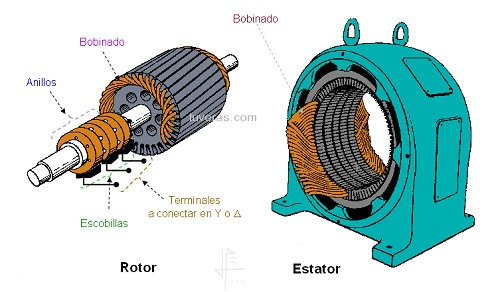 Motor assincrono: Rotor Bobinado