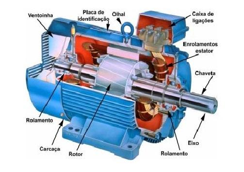 Motores de indução trifásico