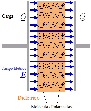 funcionamento dos capacitores