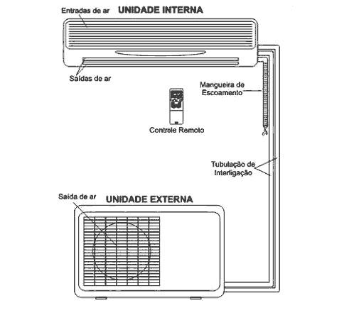 Ligações entre unidades evaporadora e condensadora