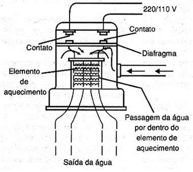 Vista interna de um chuveiro elétrico
