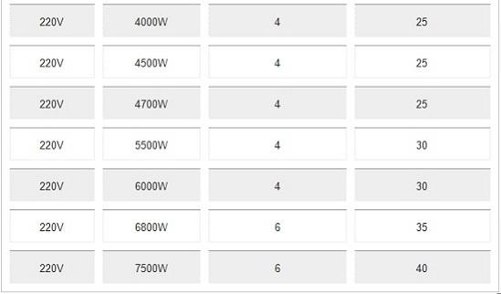condutores e disjuntores tabela 2