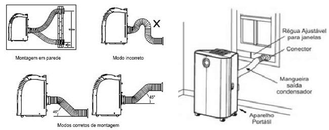 formas de montagem e instalação de um  ar-condicionado portátil.