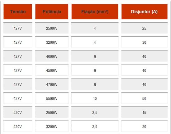 tabela condutores e disjuntores 1